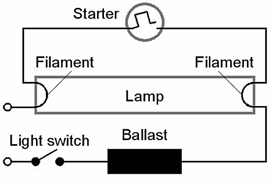 Working Principle Of Fluorescent Lamp