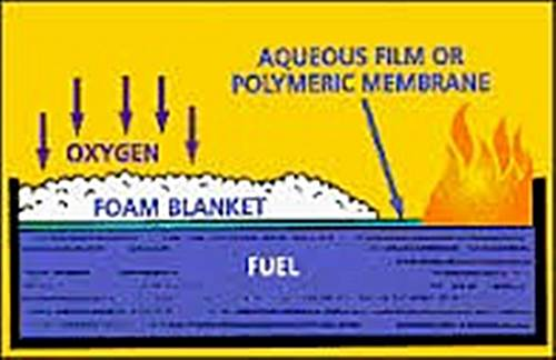 foam protection system