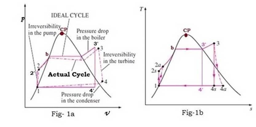 rankine cycle ts diagram] the p v diagram h s diagram and t s ...