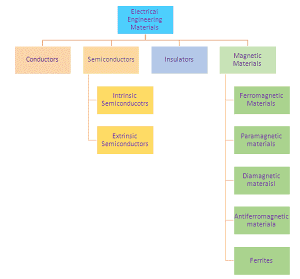 classification of electrical engineering materials