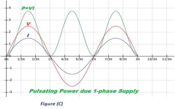 single phase power waveform
