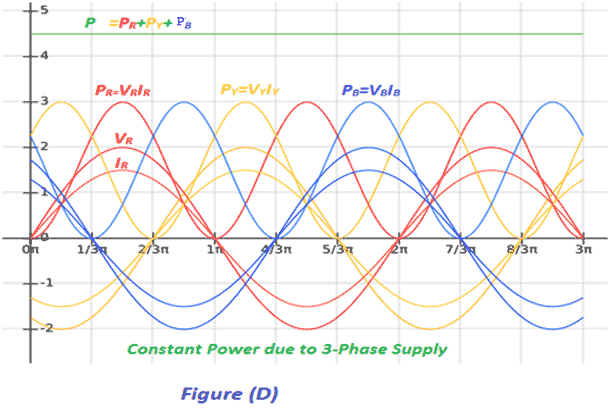 three-phase power waveform
