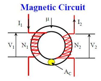 magnetic core of high frequency transformer