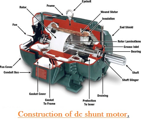 Working of dc shunt motor