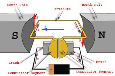basic construction of dc motor