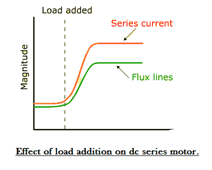 series self excited dc motor characteristic