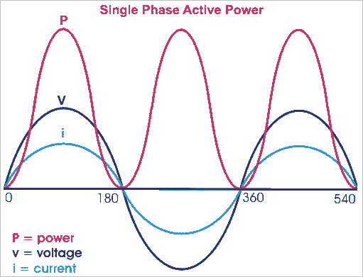 power factor ac electric power system The power factor is an indicator of the quality of design and management of an electrical installation it relies on two very basic notions: active and apparent power.