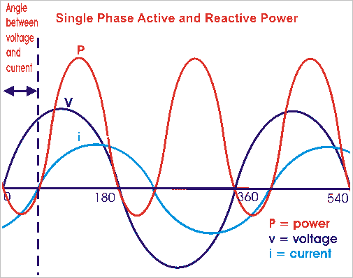 active reactive power