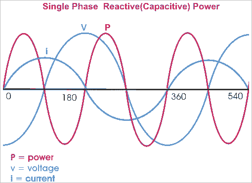 capacitive reactive power