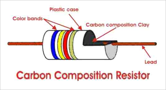 Types Of Resistor Carbon Composition And Wire Wound Resistor Electrical4u