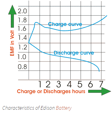 characteristics of edison battery