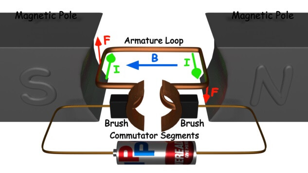 Working or operating principle of dc motor for Dc motor brushes function