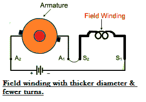 dc series motor series wound dc motor or dc series motor electrical4u 4 wire dc motor connection diagram at bakdesigns.co
