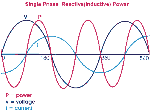 inductive reactive power