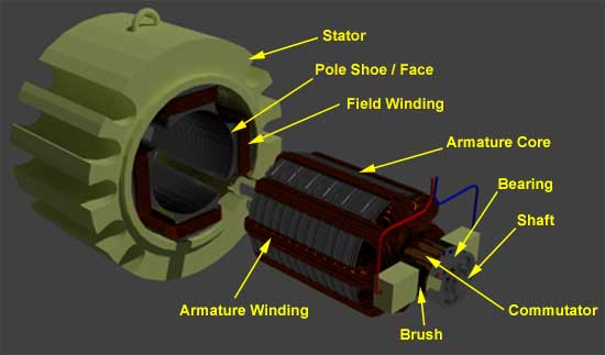 parts of dc machine 19 1 14 construction of dc motor yoke poles armature field winding Armature Winding Diagram at virtualis.co