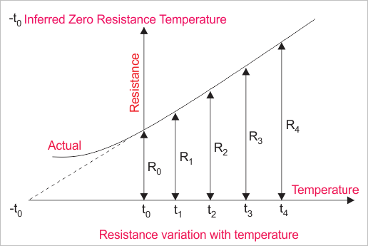 Resistance Variation With T