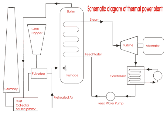 thermal power generation plant or thermal power station  electricalu, wiring diagram