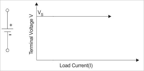 v i characteristics ideal voltage source
