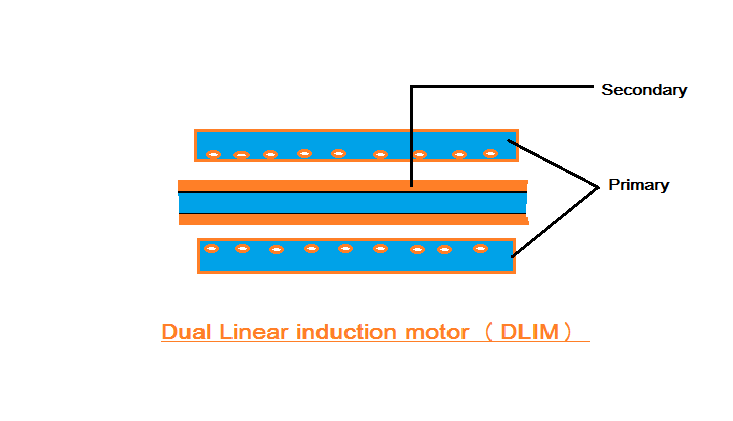 Image Gallery Linear Induction Motor