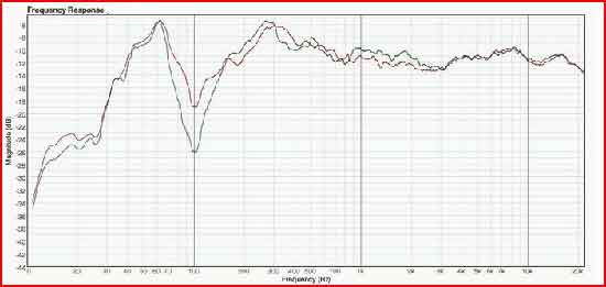 Frequency Response Analyzer : Sweep frequency response analysis test sfra