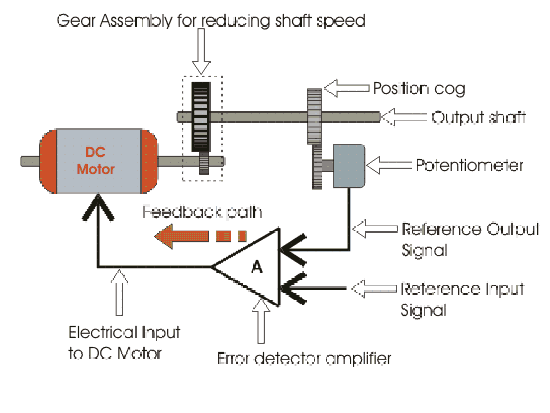 Servo motor control for How to control servo motor