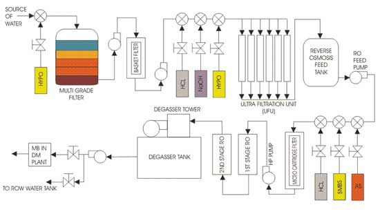 Boiler Feed Water Treatment Demineralization Reverse Osmosis Plant