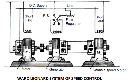 Ward Leonard Method of Speed Control – Leonard Wiring Schematics