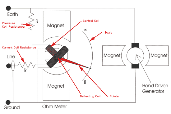 Megger Working Principle Types History Uses Of Megger on dc motor source