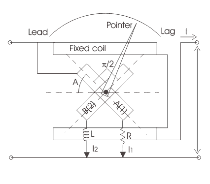 electrodynamic wattmeter principle of opperation The operation of the electrodynamic wattmeter is based on the interaction of the magnetic fields of the movable coil (connected through a large auxiliary resistor parallel to the load) and.