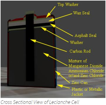 Construction of Zinc Carbon Battery | Leclanche Cell