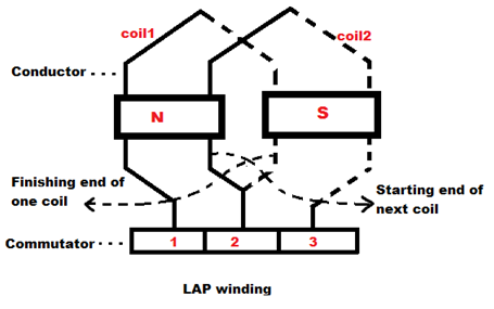 Lap Winding Simplex And Duplex Lap Winding on control diagram