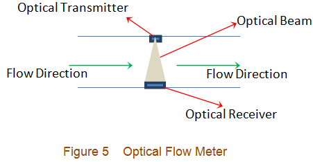 optical flow meters