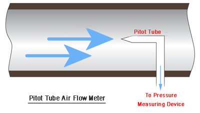 pitot tube air flow meter