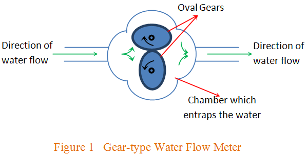 Gear type Water Flow Meter