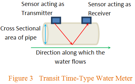 transit time type water meter