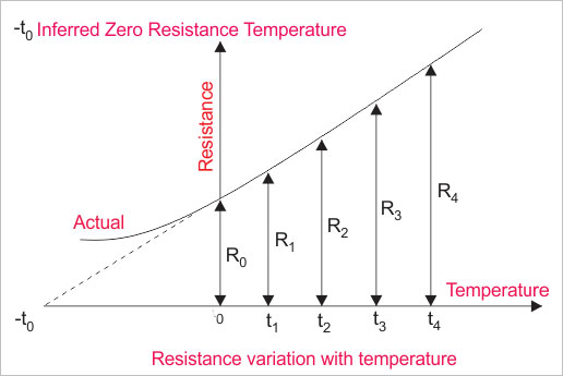 Resistance Variation with Temperature