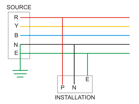 System Earthing