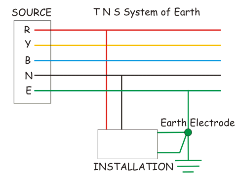 T N S System of Earthing