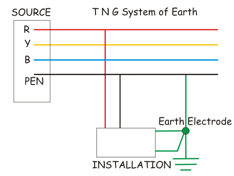 T N G System of Earthing