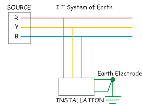I T System of Earthing
