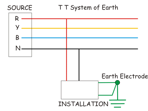 T T System of Earthing