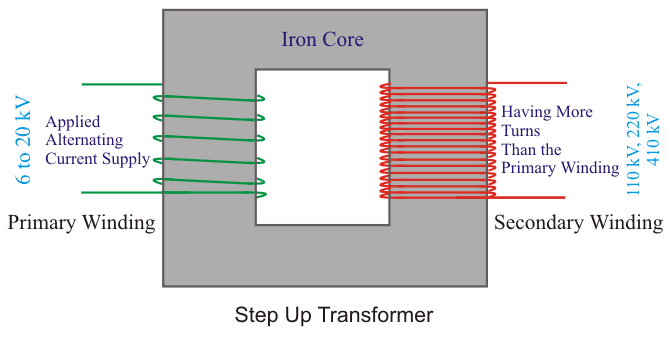 Step Up Transformer | Electrical4U