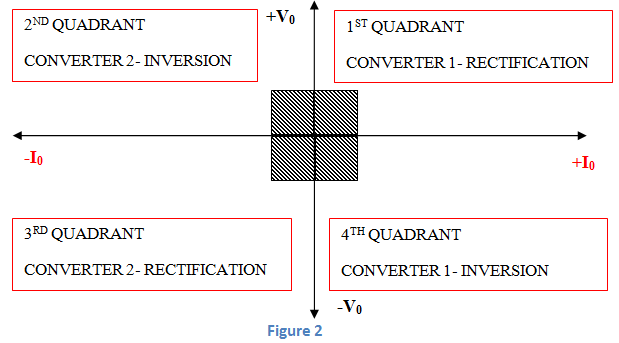 four quadrant operation of dual converter