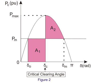 equal area criterion for stability