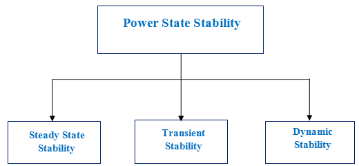 Steady State Stability