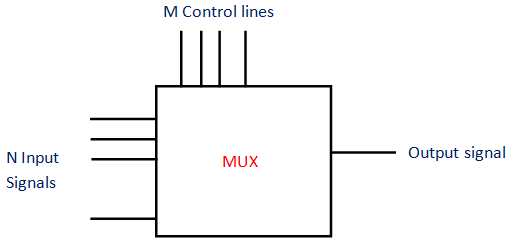 pin diagram of multiplexer