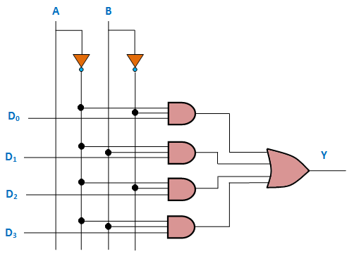 4 to 1 multiplexer