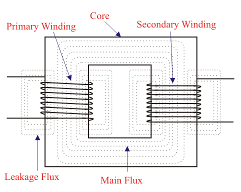 leakage flux in transformer