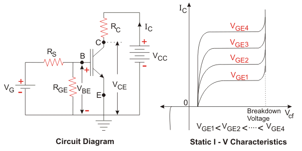 i-v characteristics of an n-channel IGBT