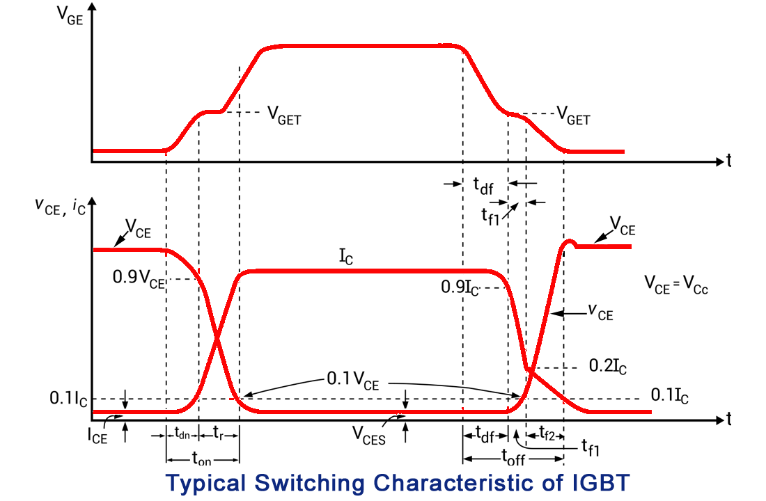 switching characteristics of IGBT